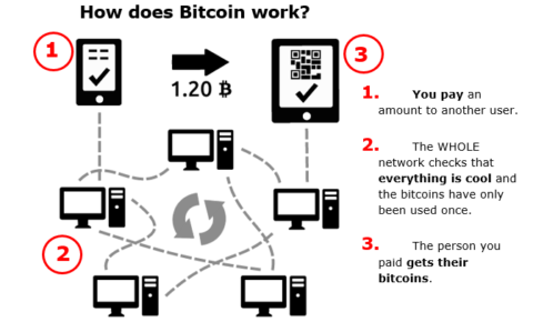 Components of Bitcoin, Wallets, & Security