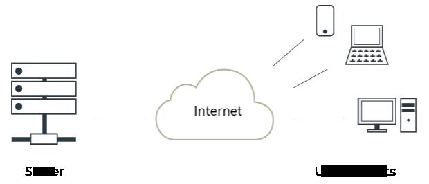 client server internet